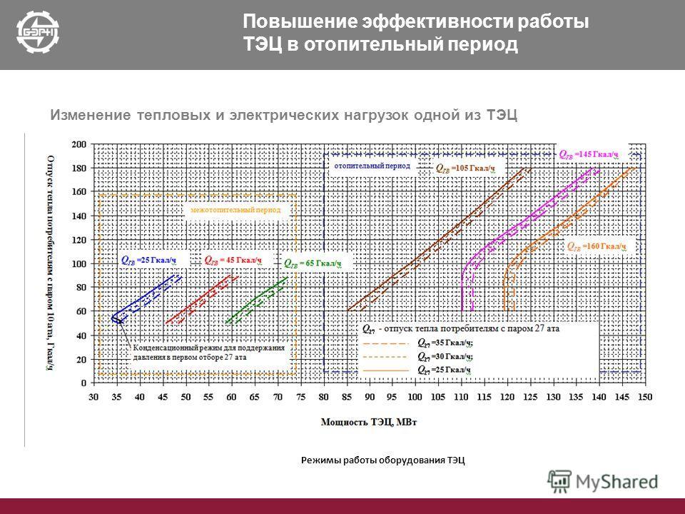 Изменение тепловых и электрических нагрузок одной из ТЭЦ Режимы работы оборудования ТЭЦ Повышение эффективности работы ТЭЦ в отопительный период