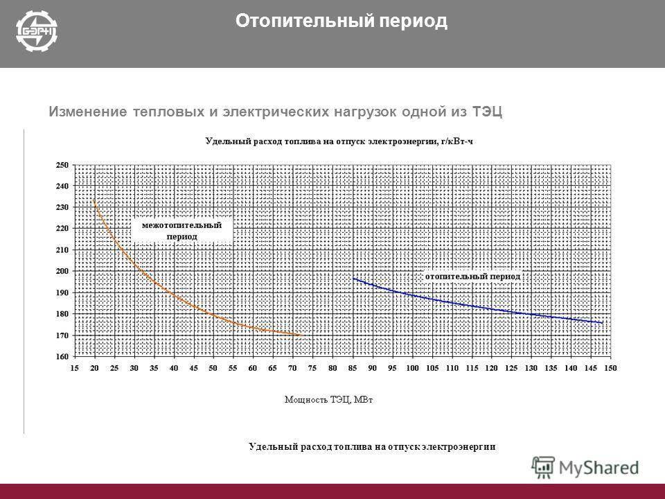 Отопительный период Изменение тепловых и электрических нагрузок одной из ТЭЦ Удельный расход топлива на отпуск электроэнергии