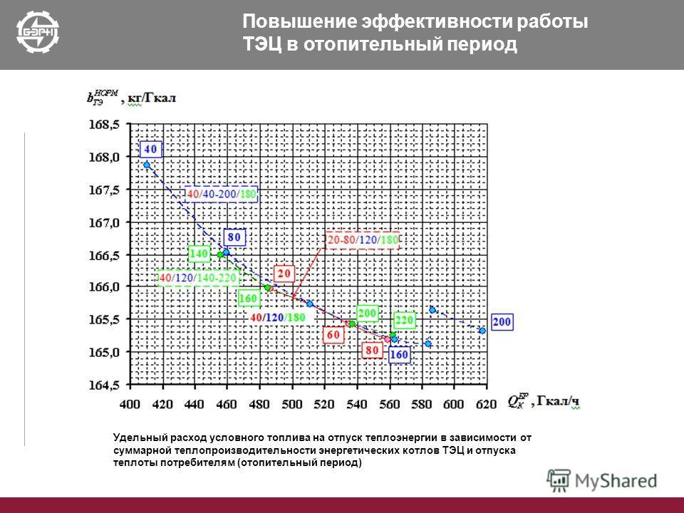 Повышение эффективности работы ТЭЦ в отопительный период Удельный расход условного топлива на отпуск теплоэнергии в зависимости от суммарной теплопроизводительности энергетических котлов ТЭЦ и отпуска теплоты потребителям (отопительный период)
