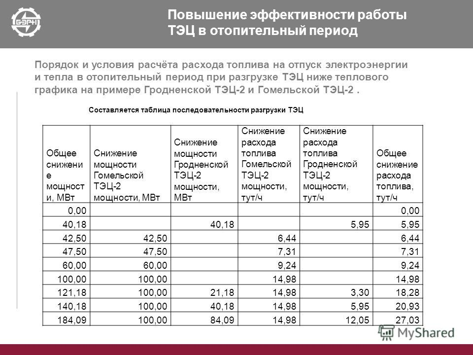 Повышение эффективности работы ТЭЦ в отопительный период Порядок и условия расчёта расхода топлива на отпуск электроэнергии и тепла в отопительный период при разгрузке ТЭЦ ниже теплового графика на примере Гродненской ТЭЦ-2 и Гомельской ТЭЦ-2. Состав