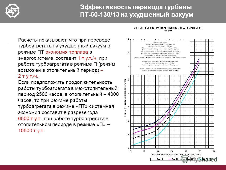 Эффективность перевода турбины ПТ-60-130/13 на ухудшенный вакуум Расчеты показывают, что при переводе турбоагрегата на ухудшенный вакуум в режиме ПТ экономия топлива в энергосистеме составит 1 т у.т./ч, при работе турбоагрегата в режиме П (режим возм