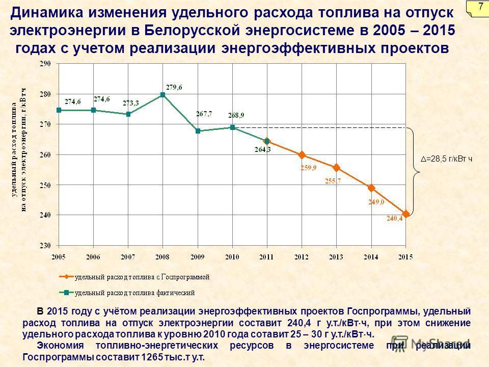 Динамика изменения удельного расхода топлива на отпуск электроэнергии в Белорусской энергосистеме в 2005 – 2015 годах с учетом реализации энергоэффективных проектов В 2015 году с учётом реализации энергоэффективных проектов Госпрограммы, удельный рас