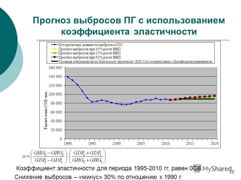 Прогноз выбросов ПГ с использованием коэффициента эластичности Коэффициент эластичности для периода 1995-2010 гг. равен 0,08. Снижение выбросов – «минус» 30% по отношению к 1990 г. 10