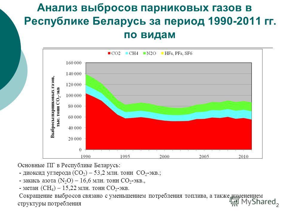 Анализ выбросов парниковых газов в Республике Беларусь за период 1990-2011 гг. по видам Основные ПГ в Республике Беларусь: - диоксид углерода (СО 2 ) – 53,2 млн. тонн СО 2 -экв.; - закись азота (N 2 O) – 16,6 млн. тонн СО 2 -экв., - метан (СН 4 ) – 1