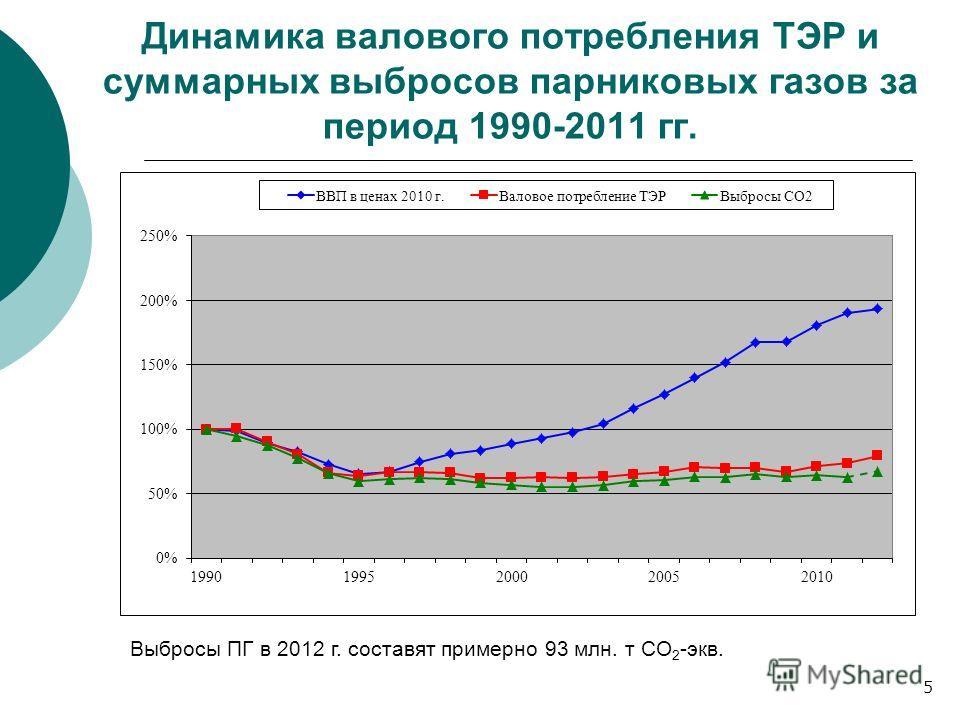 Динамика валового потребления ТЭР и суммарных выбросов парниковых газов за период 1990-2011 гг. 5 Выбросы ПГ в 2012 г. составят примерно 93 млн. т СО 2 -экв.