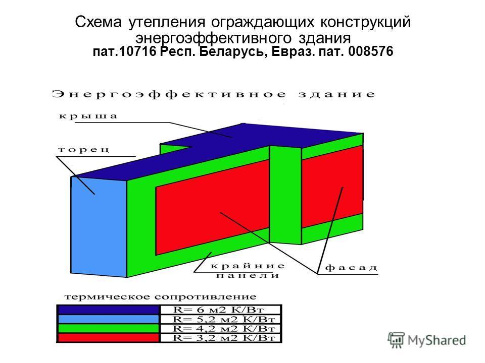 Схема утепления ограждающих конструкций энергоэффективного здания пат.10716 Респ. Беларусь, Евраз. пат. 008576