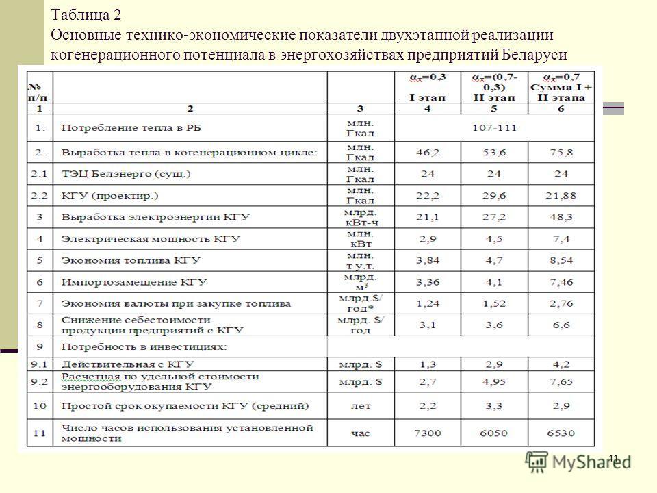 11 Таблица 2 Основные технико-экономические показатели двухэтапной реализации когенерационного потенциала в энергохозяйствах предприятий Беларуси