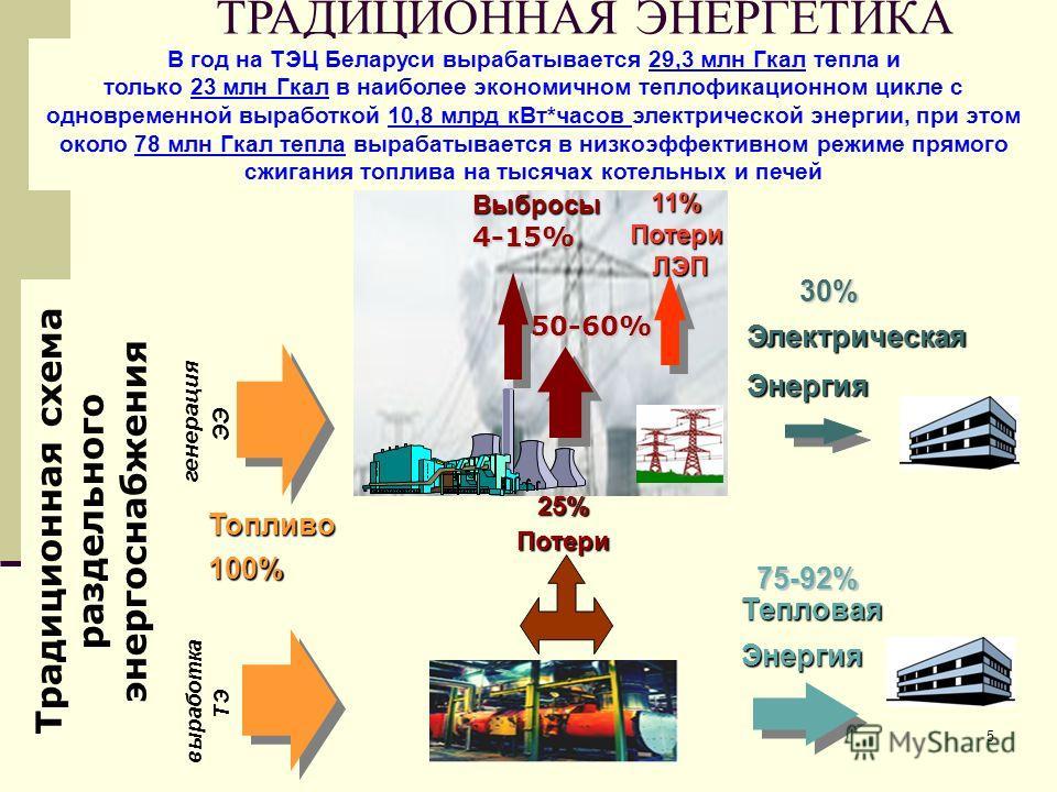 5 ТРАДИЦИОННАЯ ЭНЕРГЕТИКА ЭлектрическаяЭнергия Выбросы 11% Потери ЛЭП ЛЭП 30% 25%Потери Топливо100% ТепловаяЭнергия 75-92% генерация ЭЭ 50-60% 4-15% Традиционная схема раздельного энергоснабжения выработка ТЭ В год на ТЭЦ Беларуси вырабатывается 29,3