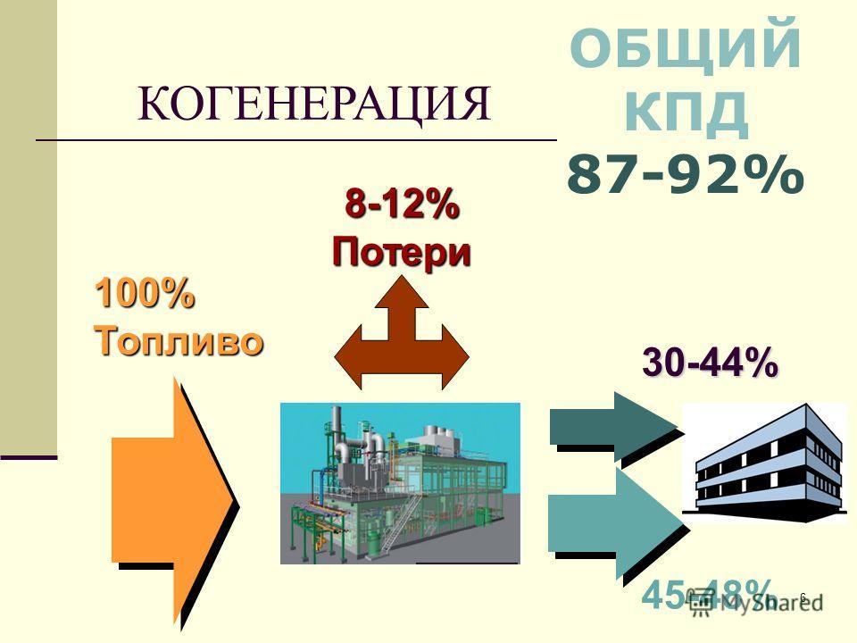 6 КОГЕНЕРАЦИЯ 45-48% 100%Топливо 30-44% 8-12% Потери ОБЩИЙ КПД 87-92%