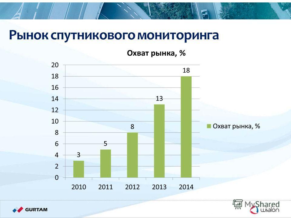 » Международная конференция «Телематика – 2011» 11/11/2011 В. Криваль Рынок спутникового мониторинга
