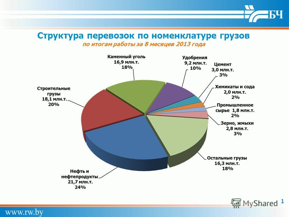 Структура перевозок по номенклатуре грузов по итогам работы за 8 месяцев 2013 года 1