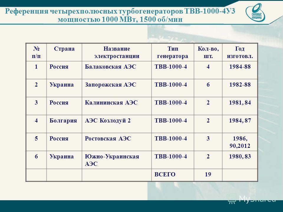 Референция четырехполюсных турбогенераторов ТВВ-1000-4У3 мощностью 1000 МВт, 1500 об/мин п/п СтранаНазвание электростанции Тип генератора Кол-во, шт. Год изготовл. 1РоссияБалаковская АЭСТВВ-1000-441984-88 2УкраинаЗапорожская АЭСТВВ-1000-461982-88 3Ро