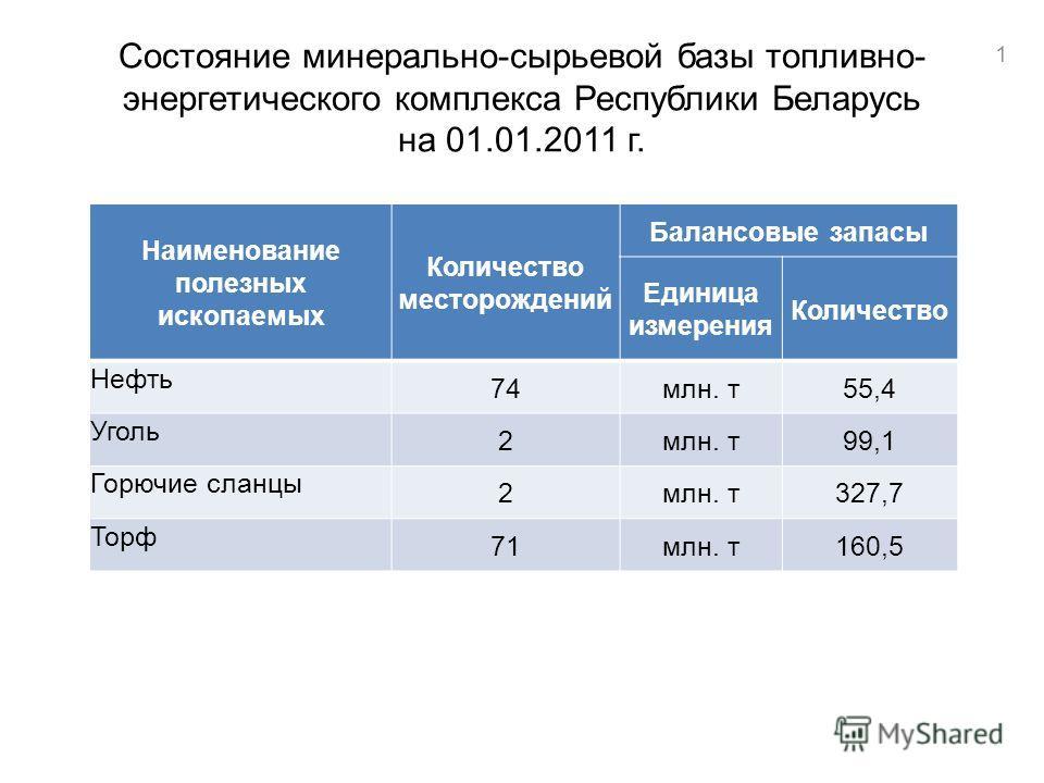 Состояние минерально-сырьевой базы топливно- энергетического комплекса Республики Беларусь на 01.01.2011 г. Наименование полезных ископаемых Количество месторождений Балансовые запасы Единица измерения Количество Нефть 74млн. т55,4 Уголь 2млн. т99,1