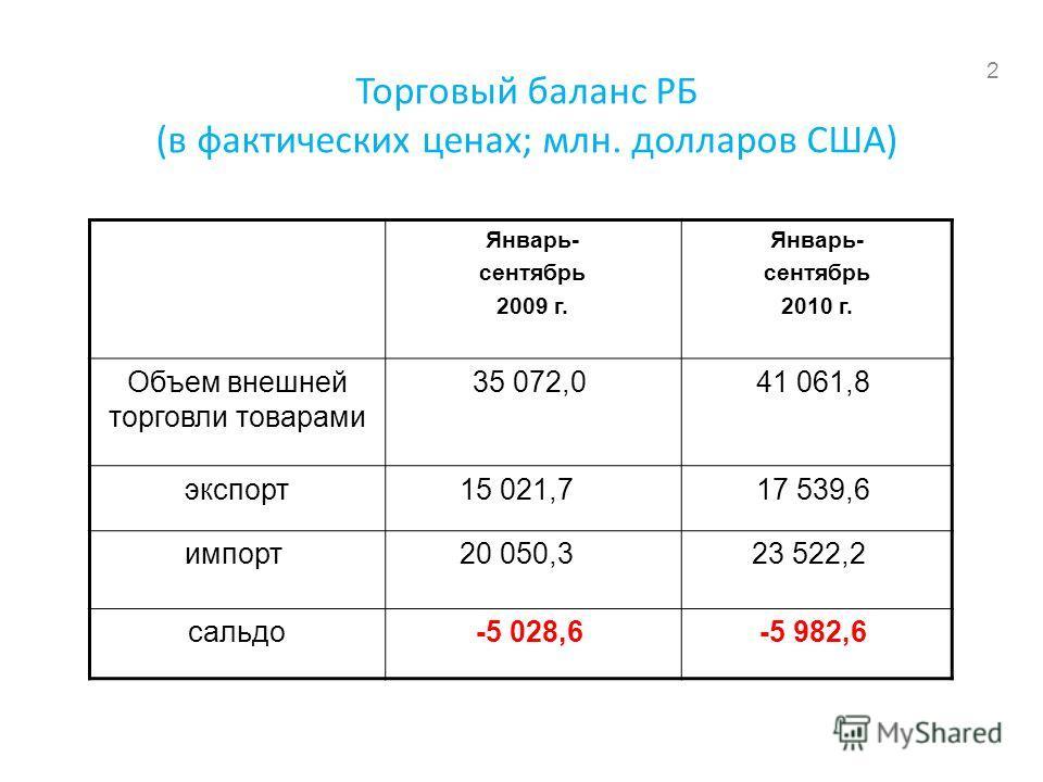 Торговый баланс РБ (в фактических ценах; млн. долларов США) Январь- сентябрь 2009 г. Январь- сентябрь 2010 г. Объем внешней торговли товарами 35 072,0 41 061,8 экспорт15 021,7 17 539,6 импорт 20 050,3 23 522,2 сальдо-5 028,6 -5 982,6 2