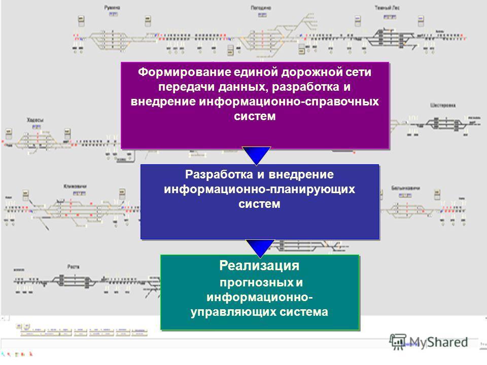 Формирование единой дорожной сети передачи данных, разработка и внедрение информационно-справочных систем Разработка и внедрение информационно-планирующих систем Реализация прогнозных и информационно- управляющих система