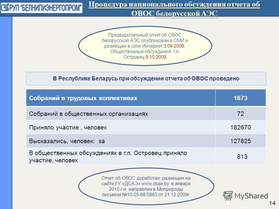 Процедура национального обсуждения отчета об белорусской АЭС Процедура национального обсуждения отчета об ОВОС белорусской АЭС Предварительный отчет об ОВОС белорусской АЭС опубликован в СМИ и размещен в сети Интернет 3.09.2009. Общественные обсужден