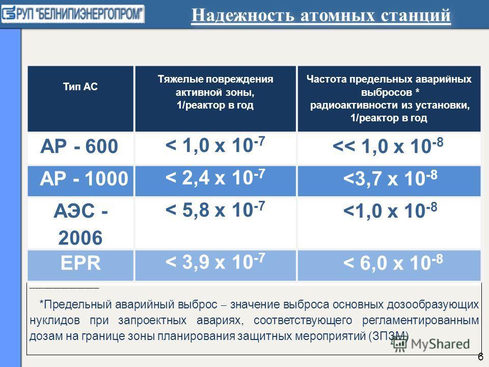 Надежность атомных станций 6