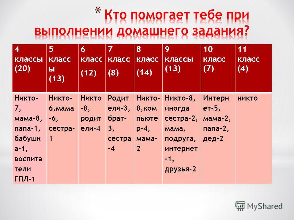 4 классы (20) 5 класс ы (13) 6 класс (12) 7 класс (8) 8 класс (14) 9 классы (13) 10 класс (7) 11 класс (4) Никто- 7, мама-8, папа-1, бабушк а-1, воспита тели ГПЛ-1 Никто- 6,мама -6, сестра- 1 Никто -8, родит ели-4 Родит ели-3, брат- 3, сестра -4 Никт