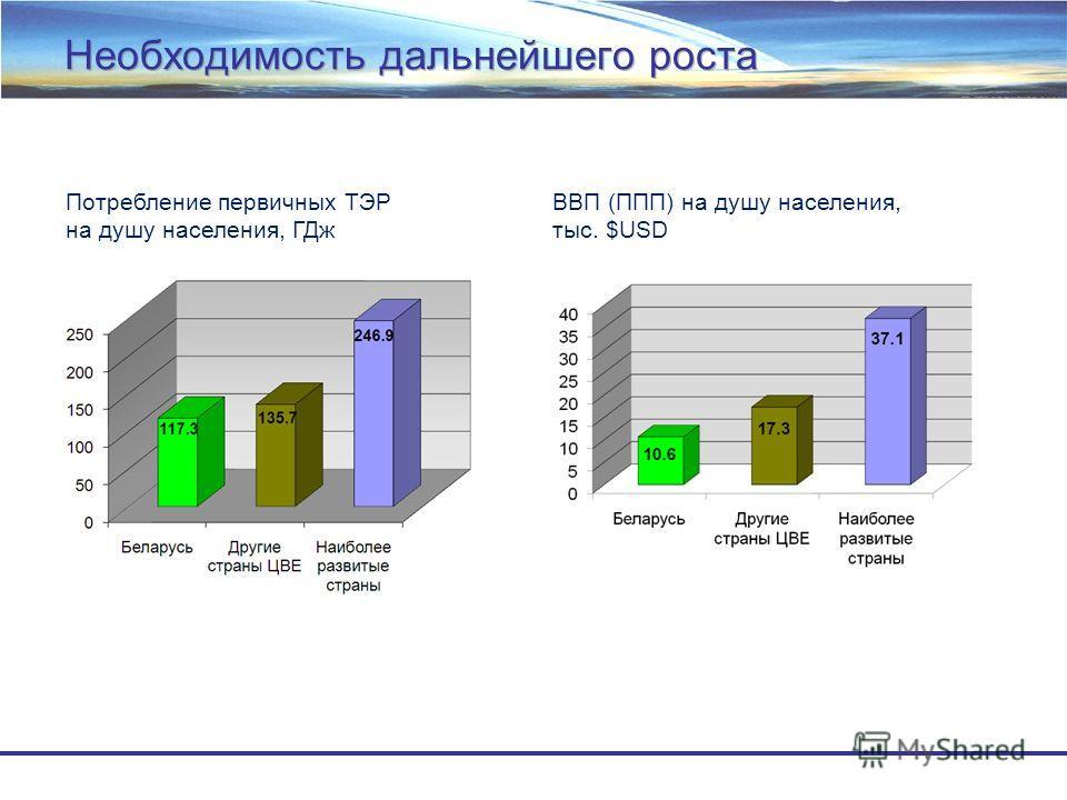 Необходимость дальнейшего роста Потребление первичных ТЭР на душу населения, ГДж ВВП (ППП) на душу населения, тыс. $USD
