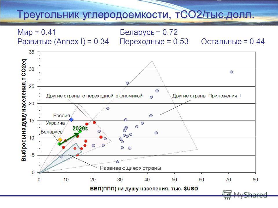 Треугольник углеродоемкости, тСО2/тыс.долл. 2020г. Развивающиеся страны Мир = 0.41 Беларусь = 0.72 Развитые (Annex I) = 0.34 Переходные = 0.53 Остальные = 0.44