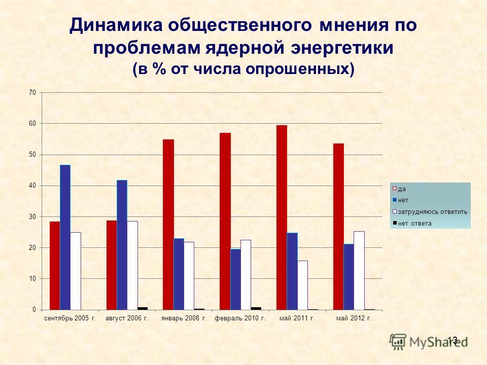 Динамика общественного мнения по проблемам ядерной энергетики (в % от числа опрошенных) 13