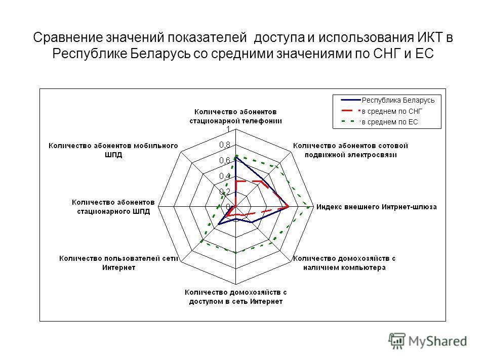Сравнение значений показателей доступа и использования ИКТ в Республике Беларусь со средними значениями по СНГ и ЕС