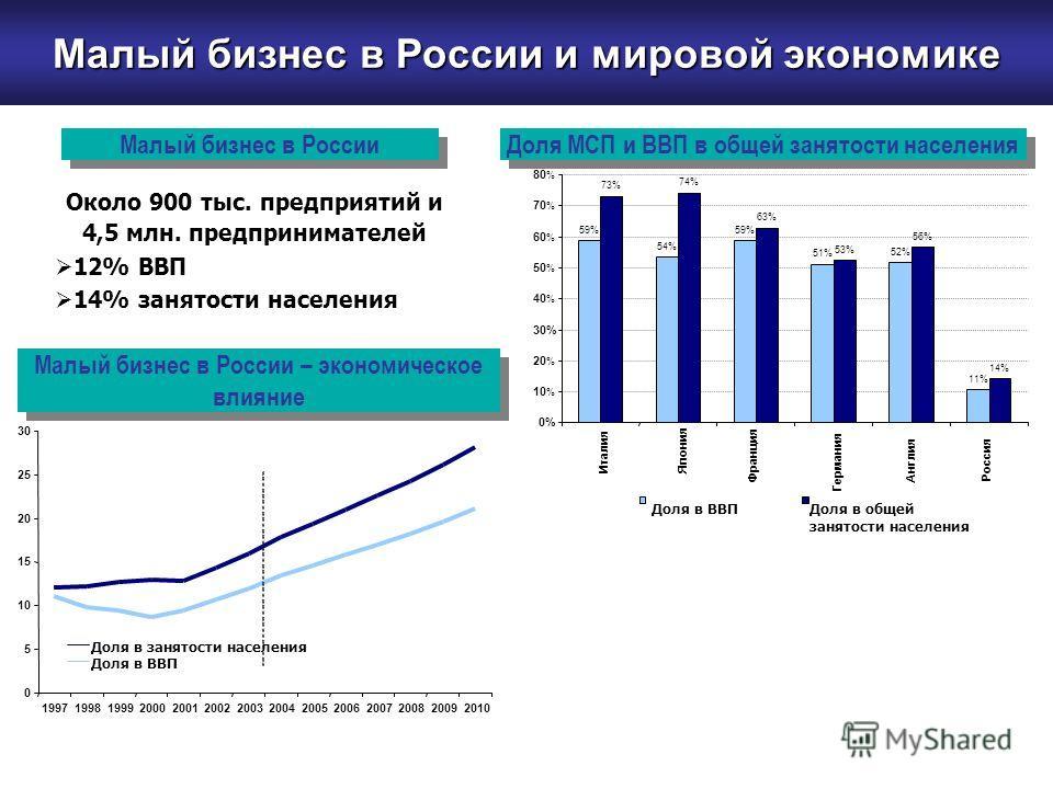 Около 900 тыс. предприятий и 4,5 млн. предпринимателей 12% ВВП 14% занятости населения 0 5 10 15 20 25 30 19971998199920002001200220032004200520062007200820092010 Доля в занятости населения Доля в ВВП 59% 54% 59% 51% 52% 11% 73% 74% 63% 53% 56% 14% 0
