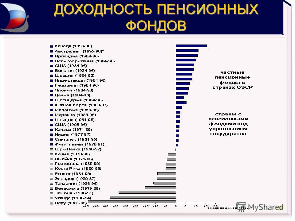 10 ДОХОДНОСТЬ ПЕНСИОННЫХ ФОНДОВ