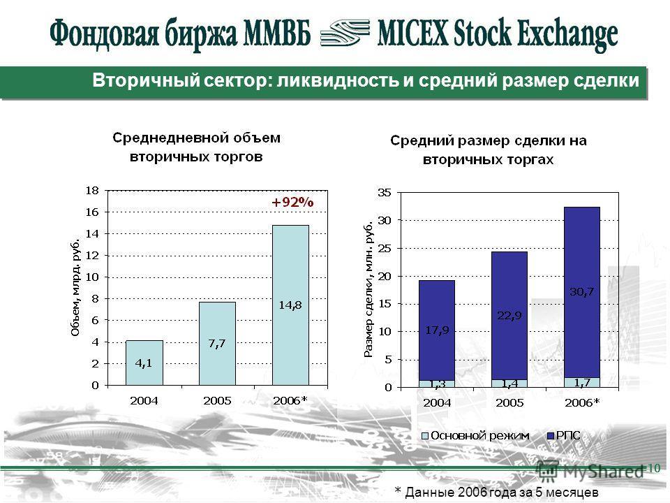 10 Вторичный сектор: ликвидность и средний размер сделки * Данные 2006 года за 5 месяцев