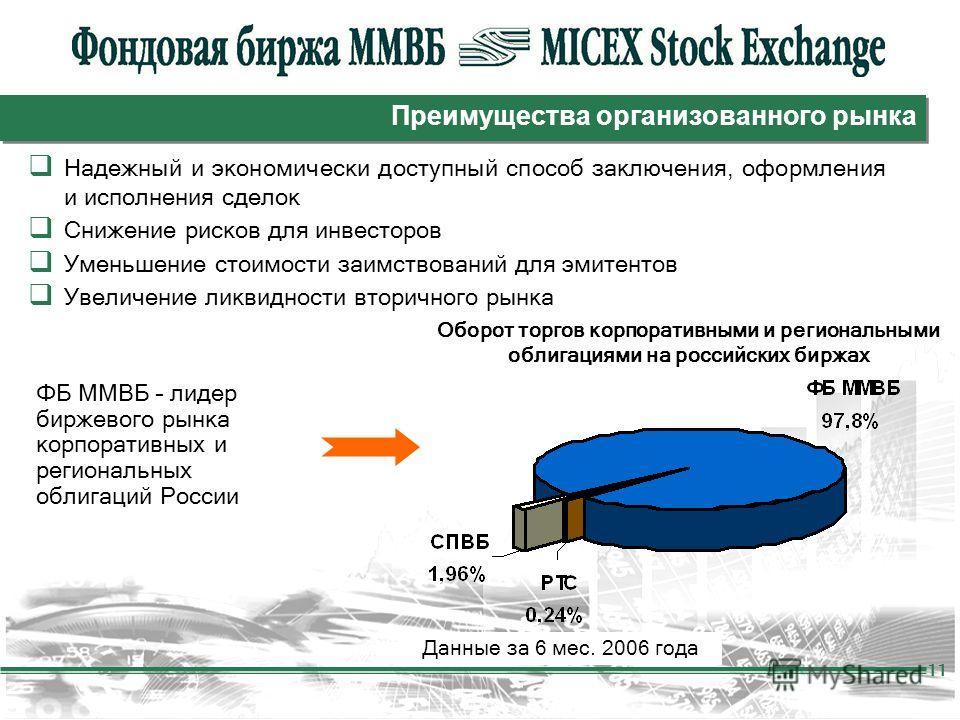 11 Преимущества организованного рынка Надежный и экономически доступный способ заключения, оформления и исполнения сделок Снижение рисков для инвесторов Уменьшение стоимости заимствований для эмитентов Увеличение ликвидности вторичного рынка ФБ ММВБ