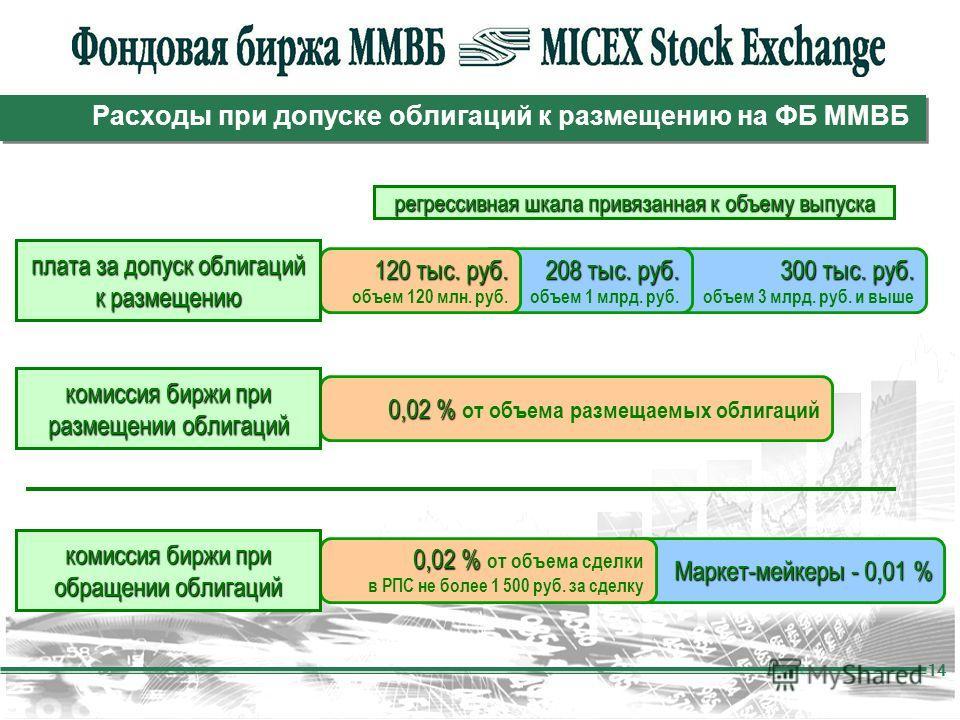 14 Расходы при допуске облигаций к размещению на ФБ ММВБ 300 тыс. руб. объем 3 млрд. руб. и выше 208 тыс. руб. объем 1 млрд. руб. Маркет-мейкеры - 0,01 % 0,02 % 0,02 % от объема размещаемых облигаций комиссия биржи при размещении облигаций 0,02 % 0,0