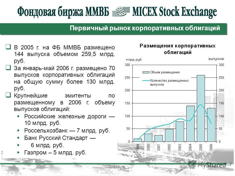 2 В 2005 г. на ФБ ММВБ размещено 144 выпуска объемом 259,5 млрд. руб. За январь-май 2006 г. размещено 70 выпусков корпоративных облигаций на общую сумму более 130 млрд. руб. Крупнейшие эмитенты по размещенному в 2006 г. объему выпусков облигаций: Рос