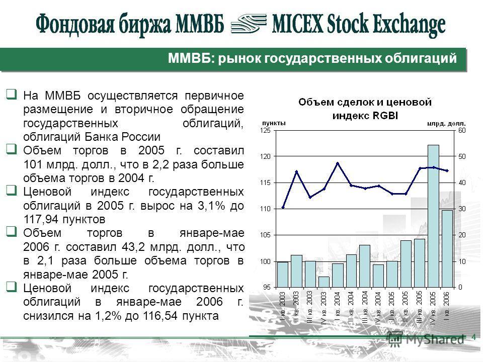 4 ММВБ: рынок государственных облигаций На ММВБ осуществляется первичное размещение и вторичное обращение государственных облигаций, облигаций Банка России Объем торгов в 2005 г. составил 101 млрд. долл., что в 2,2 раза больше объема торгов в 2004 г.