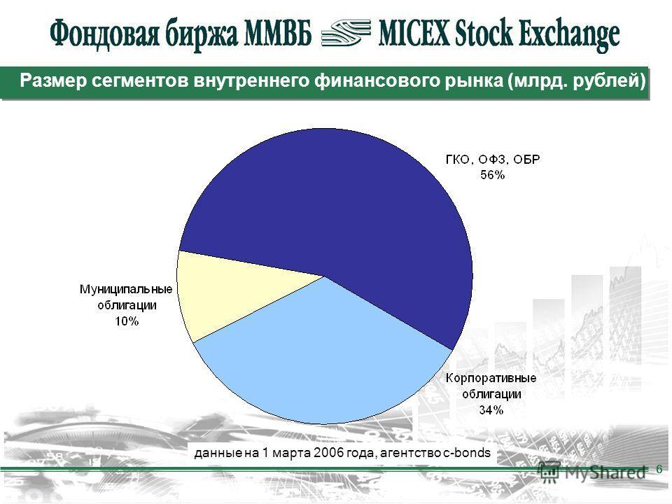 6 Размер сегментов внутреннего финансового рынка (млрд. рублей) данные на 1 марта 2006 года, агентство c-bonds
