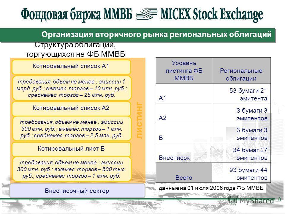 8 Организация вторичного рынка региональных облигаций листинг Котировальный список А1 Котировальный список А2 Котировальный лист Б Структура облигаций, торгующихся на ФБ ММВБ Внесписочный сектор требования, объем не менее : эмиссии 1 млрд. руб.; ежем