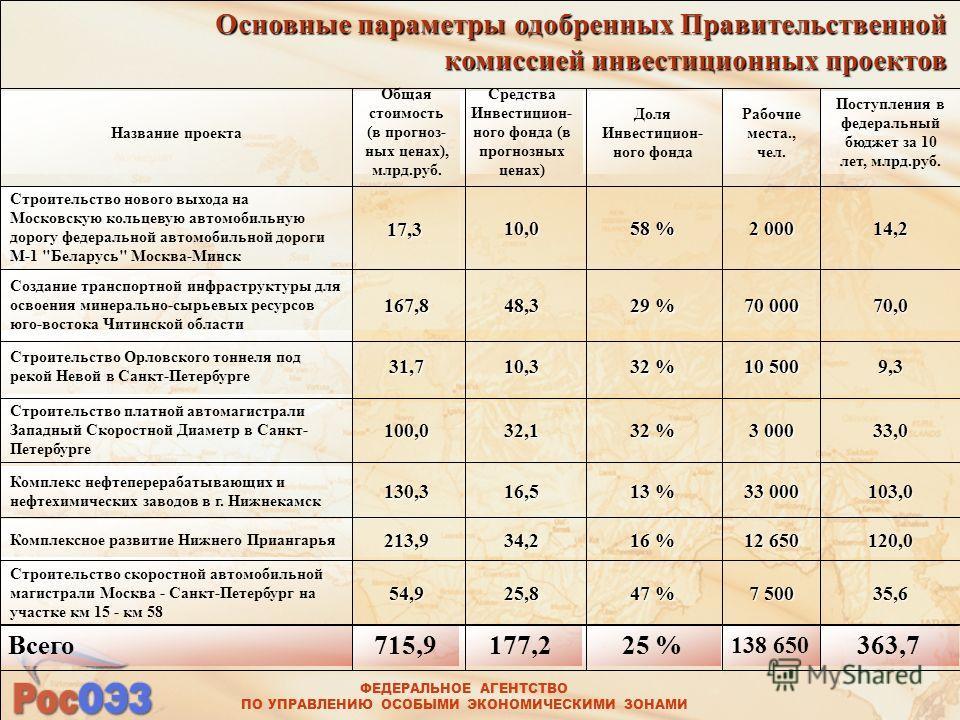 ФЕДЕРАЛЬНОЕ АГЕНТСТВО ПО УПРАВЛЕНИЮ ОСОБЫМИ ЭКОНОМИЧЕСКИМИ ЗОНАМИ Основные параметры одобренных Правительственной комиссией инвестиционных проектов 35,6 7 500 47 % 25,854,9 Строительство скоростной автомобильной магистрали Москва - Санкт-Петербург на