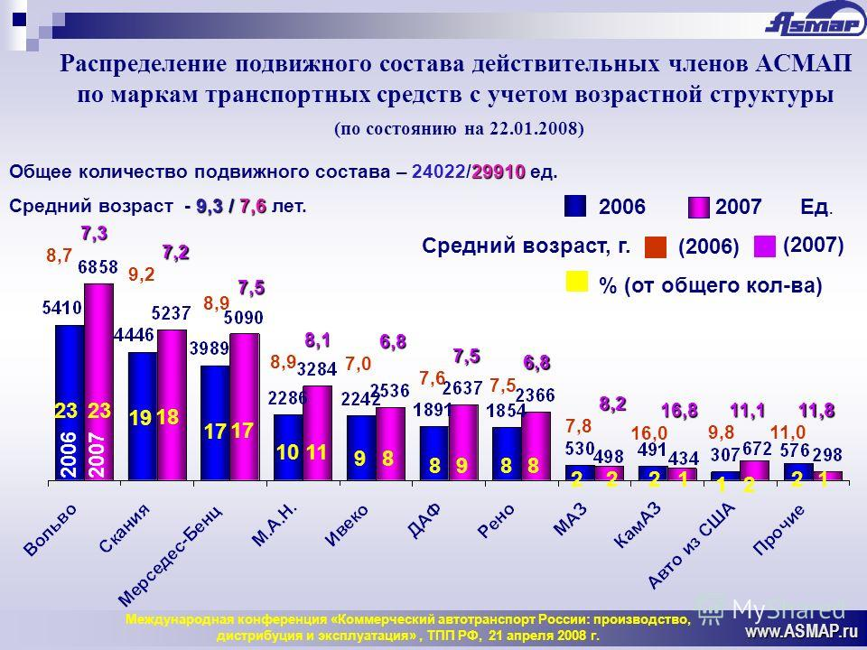 Распределение подвижного состава действительных членов АСМАП по маркам транспортных средств c учетом возрастной структуры (по состоянию на 22.01.2008) www.ASMAP.ru 2006 2007 Ед. % (от общего кол-ва) 29910 Общее количество подвижного состава – 24022/2