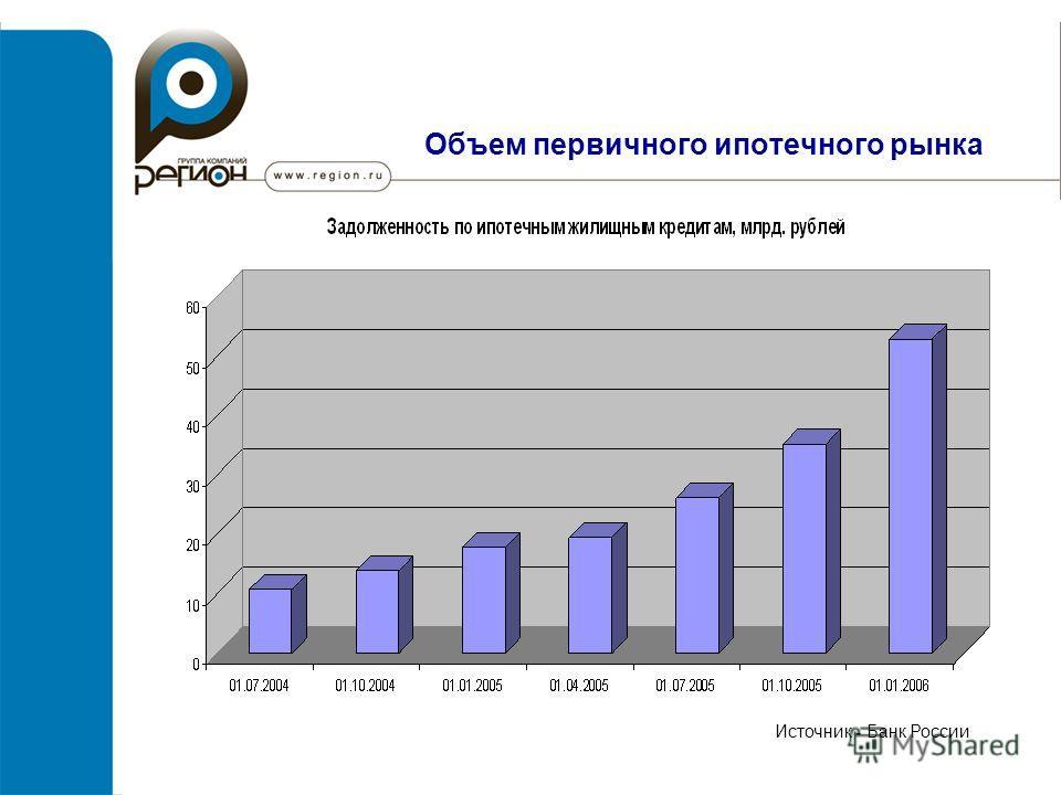 Объем первичного ипотечного рынка Источник - Банк России
