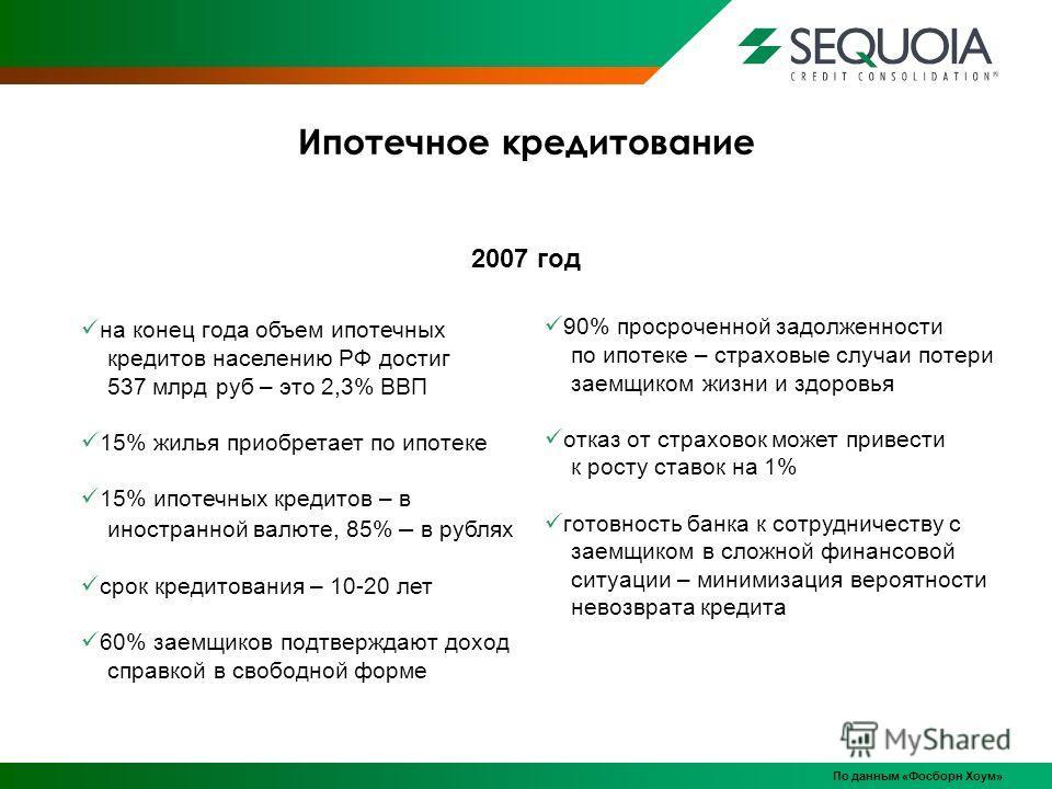 Ипотечное кредитование По данным «Фосборн Хоум» на конец года объем ипотечных кредитов населению РФ достиг 537 млрд руб – это 2,3% ВВП 15% жилья приобретает по ипотеке 15% ипотечных кредитов – в иностранной валюте, 85% – в рублях срок кредитования –