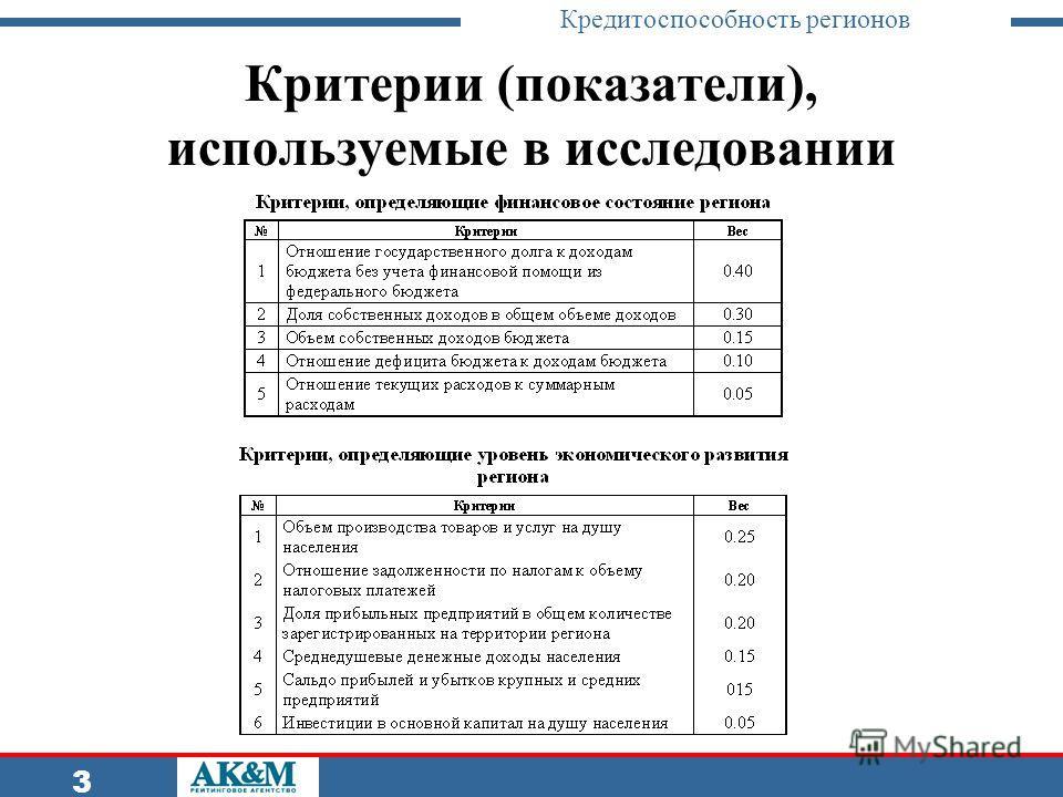 Кредитоспособность регионов 3 Критерии (показатели), используемые в исследовании