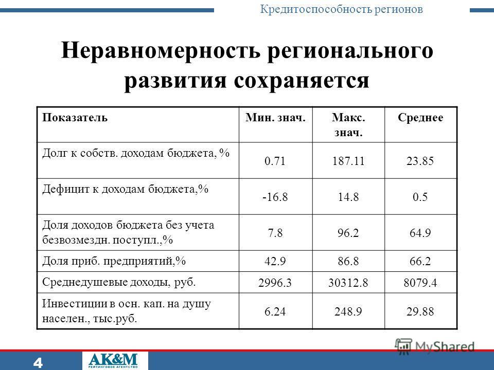Кредитоспособность регионов 4 Неравномерность регионального развития сохраняется ПоказательМин. знач.Макс. знач. Среднее Долг к собств. доходам бюджета, % 0.71187.1123.85 Дефицит к доходам бюджета,% -16.814.80.5 Доля доходов бюджета без учета безвозм