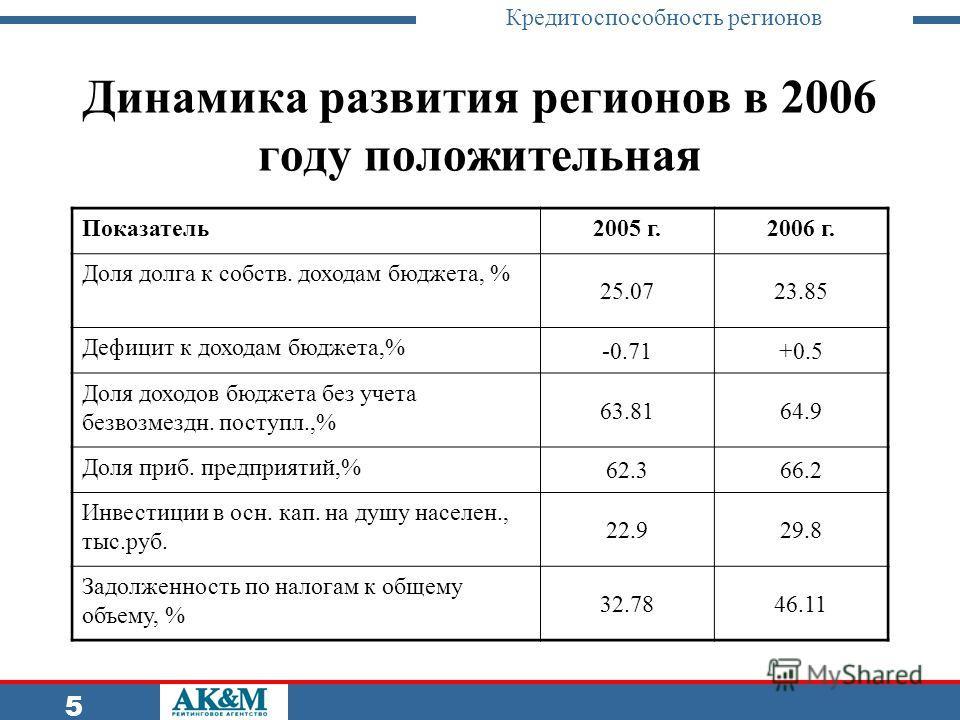 Кредитоспособность регионов 5 Динамика развития регионов в 2006 году положительная Показатель2005 г.2006 г. Доля долга к собств. доходам бюджета, % 25.0723.85 Дефицит к доходам бюджета,% -0.71+0.5 Доля доходов бюджета без учета безвозмездн. поступл.,