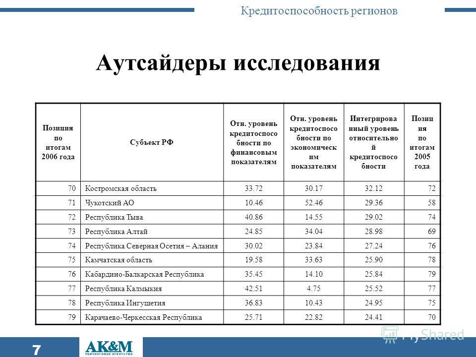 Кредитоспособность регионов 7 Аутсайдеры исследования Позиция по итогам 2006 года Субъект РФ Отн. уровень кредитоспосо бности по финансовым показателям Отн. уровень кредитоспосо бности по экономическ им показателям Интегрирова нный уровень относитель