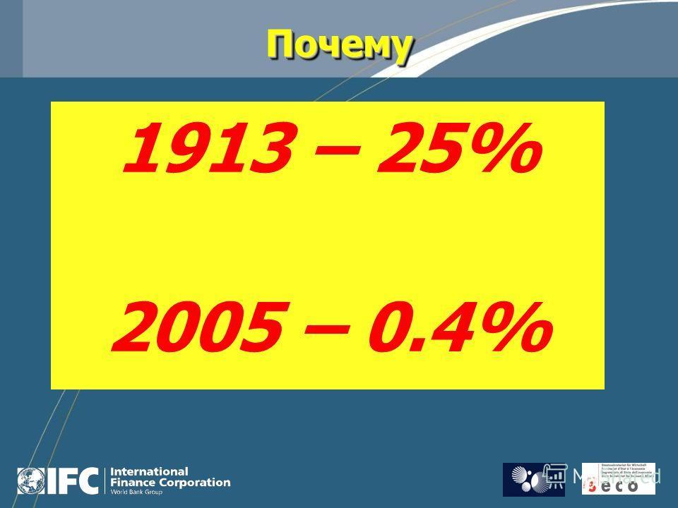 ПочемуПочему 1913 – 25% 2005 – 0.4%