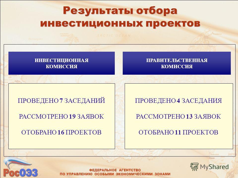 ФЕДЕРАЛЬНОЕ АГЕНТСТВО ПО УПРАВЛЕНИЮ ОСОБЫМИ ЭКОНОМИЧЕСКИМИ ЗОНАМИ ПРОВЕДЕНО 7 ЗАСЕДАНИЙ РАССМОТРЕНО 19 ЗАЯВОК ОТОБРАНО 16 ПРОЕКТОВ ПРОВЕДЕНО 4 ЗАСЕДАНИЯ РАССМОТРЕНО 13 ЗАЯВОК ОТОБРАНО 11 ПРОЕКТОВ Результаты отбора инвестиционных проектов ПРАВИТЕЛЬСТВ