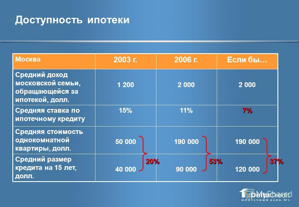 Доступность ипотеки 120 000 190 000 7% 2 000 90 000 190 000 11% 2 000 40 000 50 000 15% 1 200 Если бы… Средний размер кредита на 15 лет, долл. Средняя стоимость однокомнатной квартиры, долл. Средняя ставка по ипотечному кредиту Средний доход московск