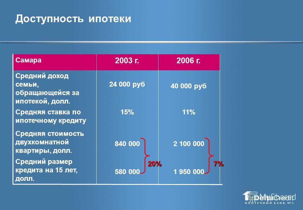 Доступность ипотеки 1 950 000 2 100 000 11% 40 000 руб 580 000 840 000 15% 24 000 руб Средний размер кредита на 15 лет, долл. Средняя стоимость двухкомнатной квартиры, долл. Средняя ставка по ипотечному кредиту Средний доход семьи, обращающейся за ип