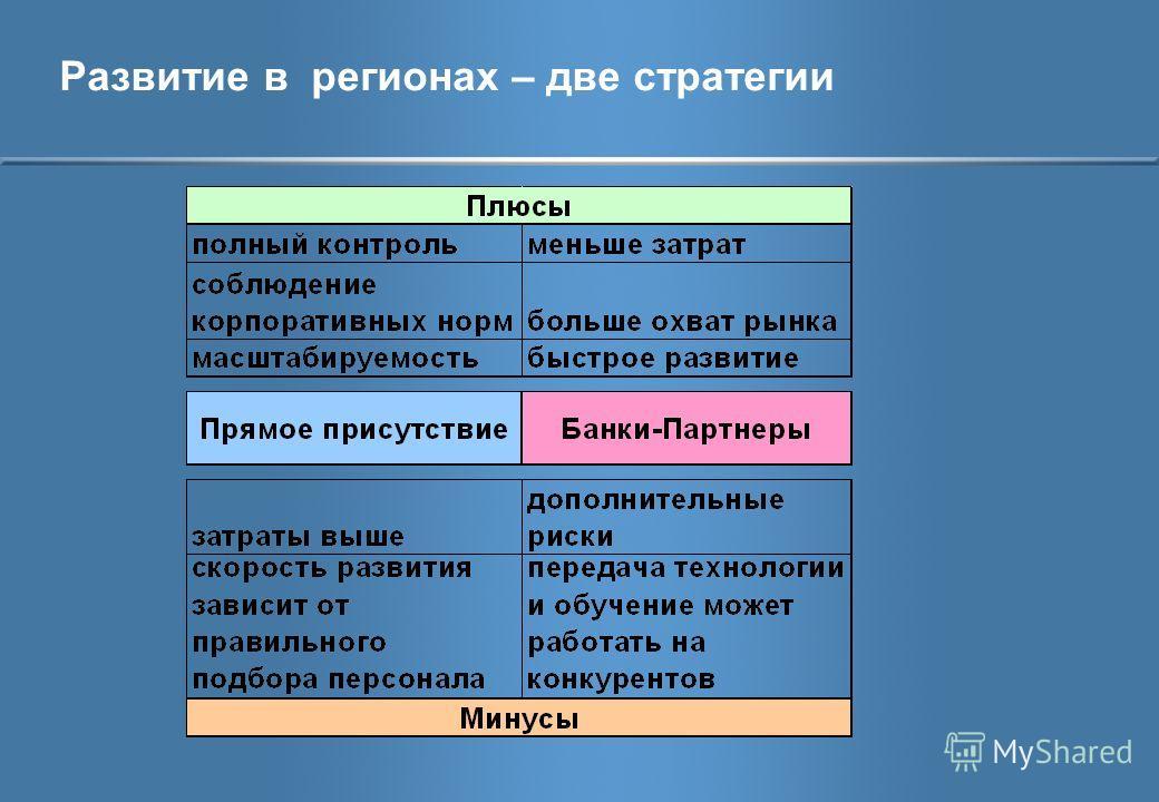 Развитие в регионах – две стратегии