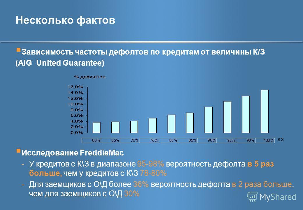 Несколько фактов Зависимость частоты дефолтов по кредитам от величины К/З (AIG United Guarantee) Исследование FreddieMac -У кредитов с К\З в диапазоне 95-98% вероятность дефолта в 5 раз больше, чем у кредитов с К\З 78-80% -Для заемщиков с О\Д более 3