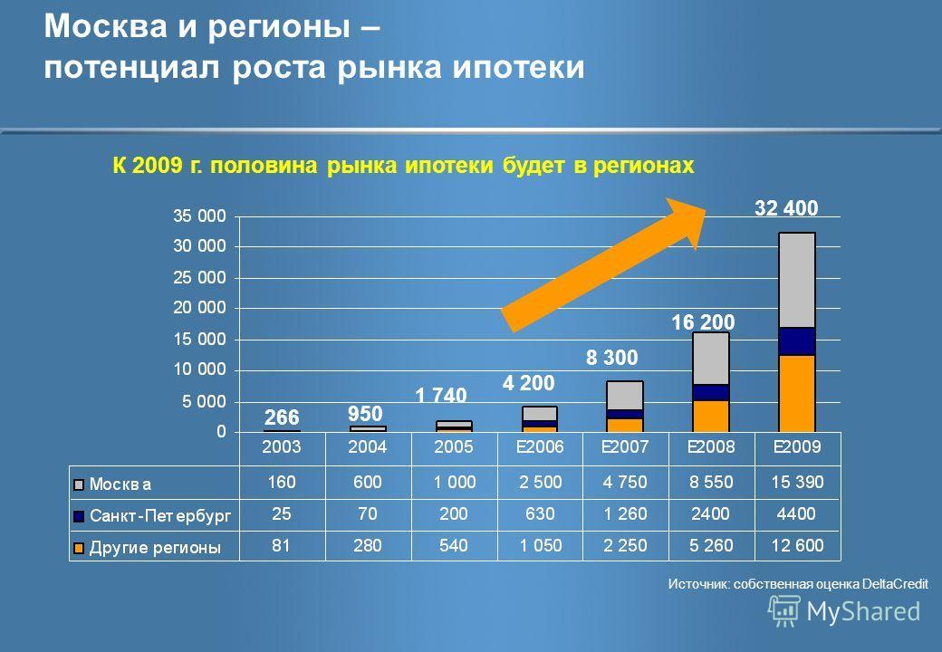 Москва и регионы – потенциал роста рынка ипотеки К 2009 г. половина рынка ипотеки будет в регионах 266 950 1 740 4 200 8 300 16 200 32 400 Источник: собственная оценка DeltaCredit